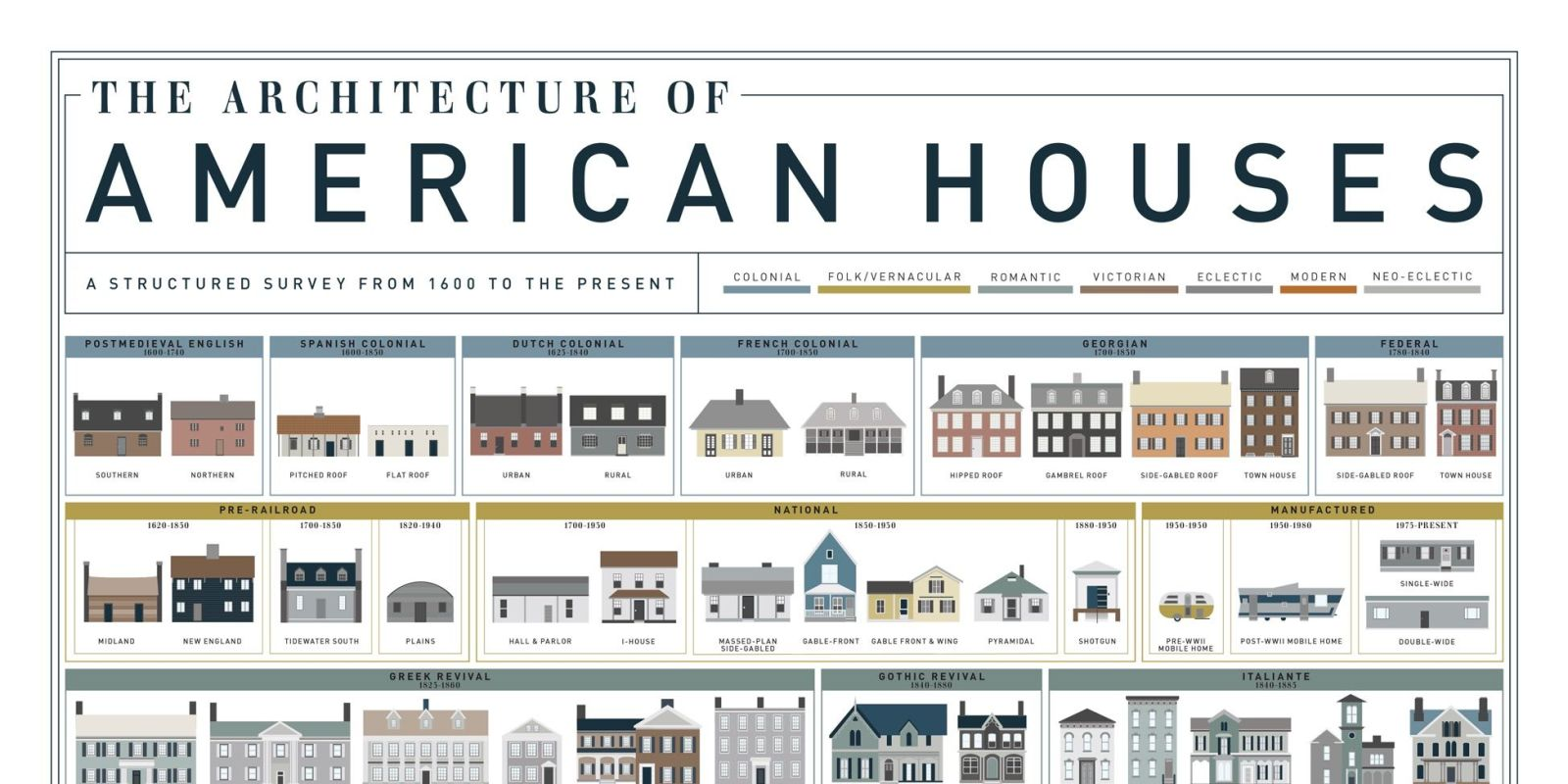 American house styles house architecture for Different house styles pictures