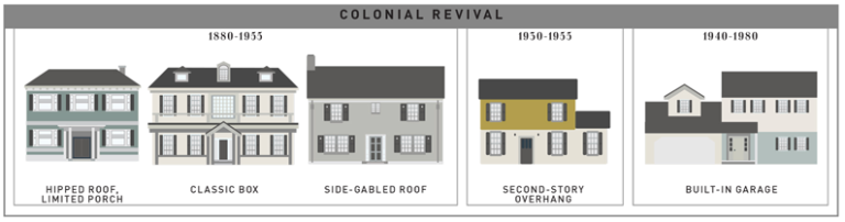 See 400 Years of American House Styles, All in One Infographic